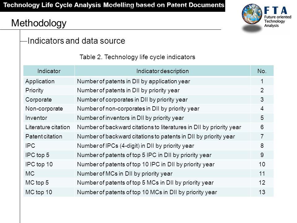 Technology Life Cycle Analysis Modelling based on Patent Documents Methodology Indicators and data source IndicatorIndicator descriptionNo. Applicatio