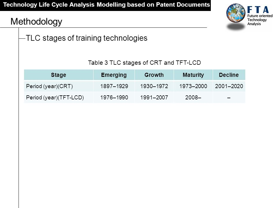 Technology Life Cycle Analysis Modelling based on Patent Documents Methodology Table 3 TLC stages of CRT and TFT-LCD StageEmergingGrowthMaturityDeclin