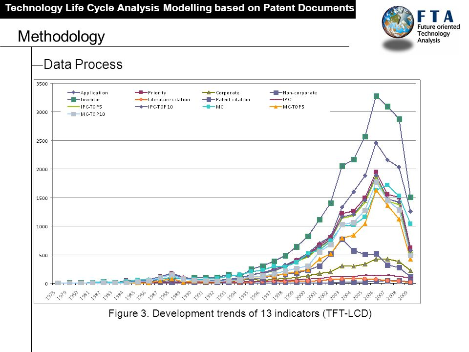 Technology Life Cycle Analysis Modelling based on Patent Documents Methodology Data Process Figure 3. Development trends of 13 indicators (TFT-LCD)