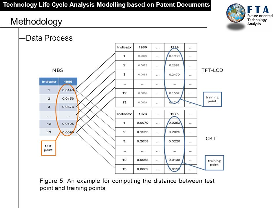 Technology Life Cycle Analysis Modelling based on Patent Documents Methodology Data Process Figure 5. An example for computing the distance between te