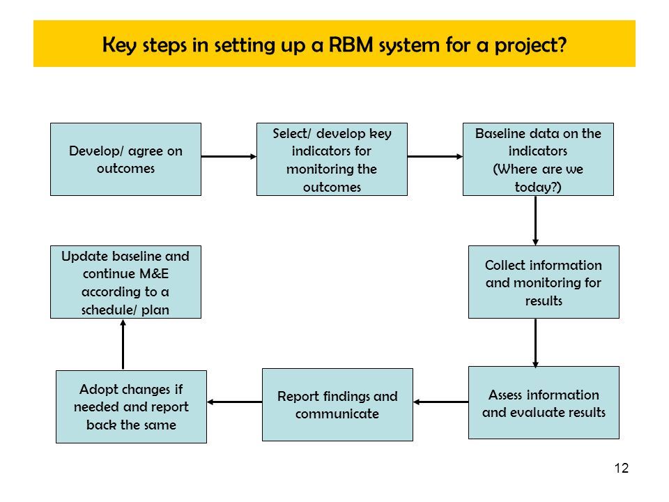 12 Key steps in setting up a RBM system for a project? Develop/ agree on outcomes Select/ develop key indicators for monitoring the outcomes Baseline