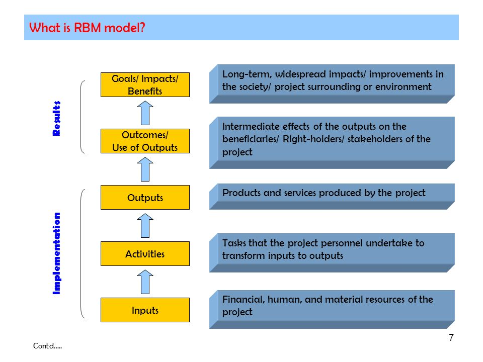 7 What is RBM model? Inputs Activities Outputs Outcomes/ Use of Outputs Goals/ Impacts/ Benefits Implementation Results Financial, human, and material