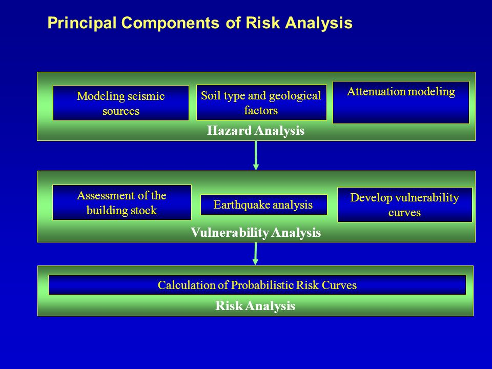 Principal Components of Risk Analysis Hazard Analysis Modeling seismic sources Soil type and geological factors Attenuation modeling Vulnerability Ana