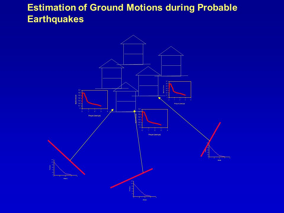 Estimation of Ground Motions during Probable Earthquakes