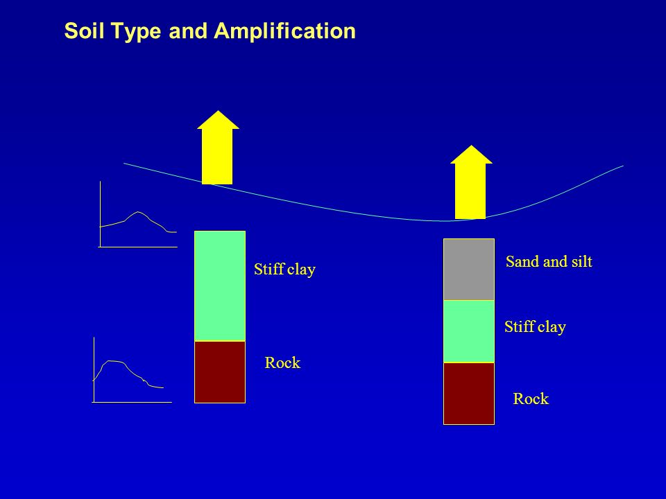 Soil Type and Amplification Sand and silt Stiff clay Rock Stiff clay Rock