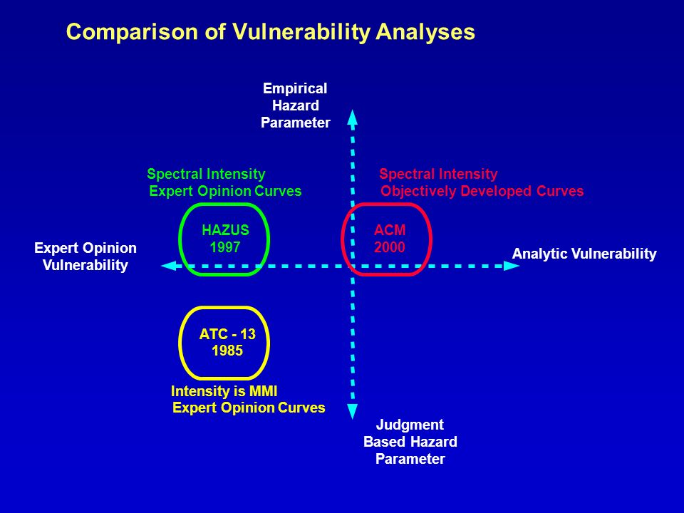 Comparison of Vulnerability Analyses ATC - 13 1985 Intensity is MMI Expert Opinion Curves HAZUS 1997 Spectral Intensity Expert Opinion Curves Expert Opinion Vulnerability Analytic Vulnerability Judgment Based Hazard Parameter Empirical Hazard Parameter ACM 2000 Spectral Intensity Objectively Developed Curves