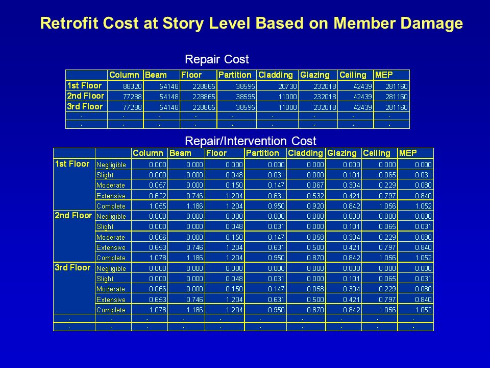 Retrofit Cost at Story Level Based on Member Damage Repair Cost Repair/Intervention Cost