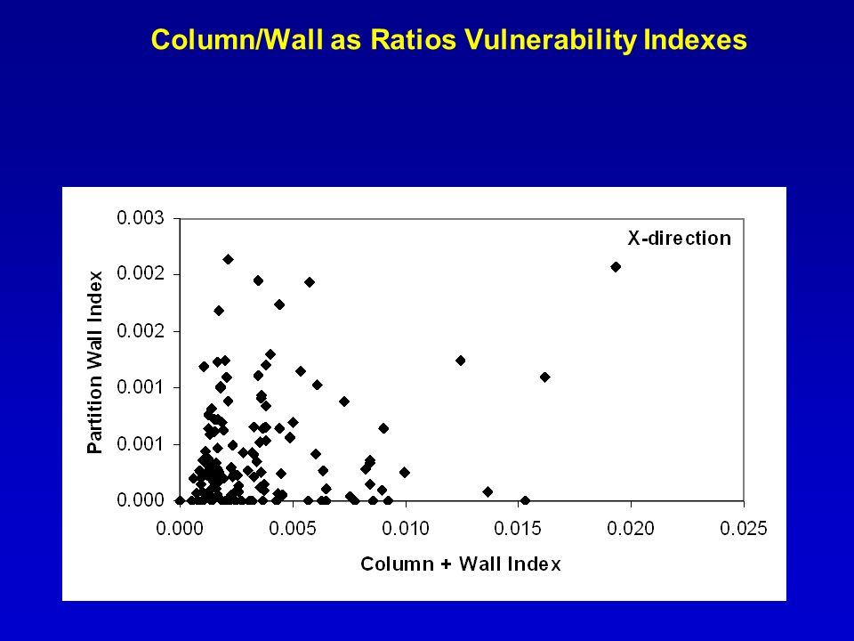 Column/Wall as Ratios Vulnerability Indexes