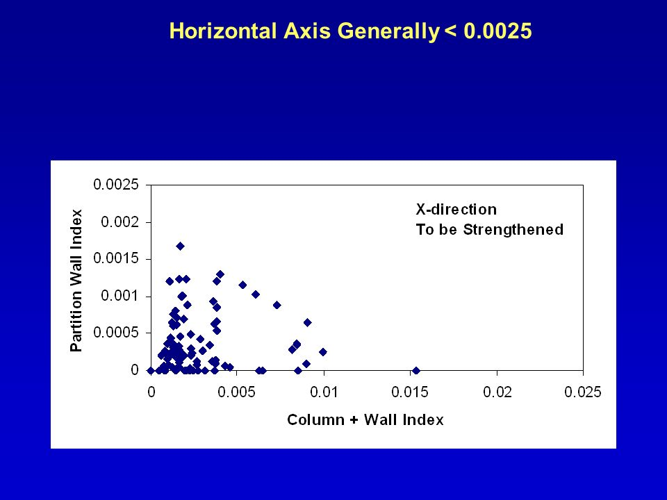 Horizontal Axis Generally < 0.0025