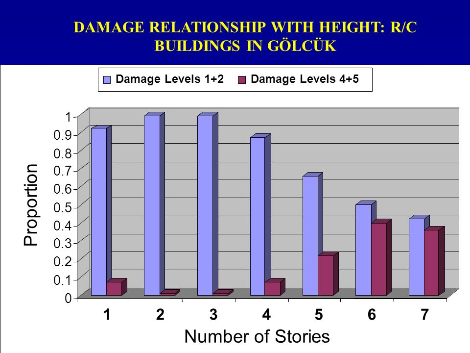 DAMAGE RELATIONSHIP WITH HEIGHT: R/C BUILDINGS IN GÖLCÜK