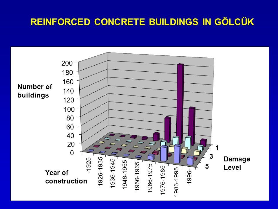 REINFORCED CONCRETE BUILDINGS IN GÖLCÜK