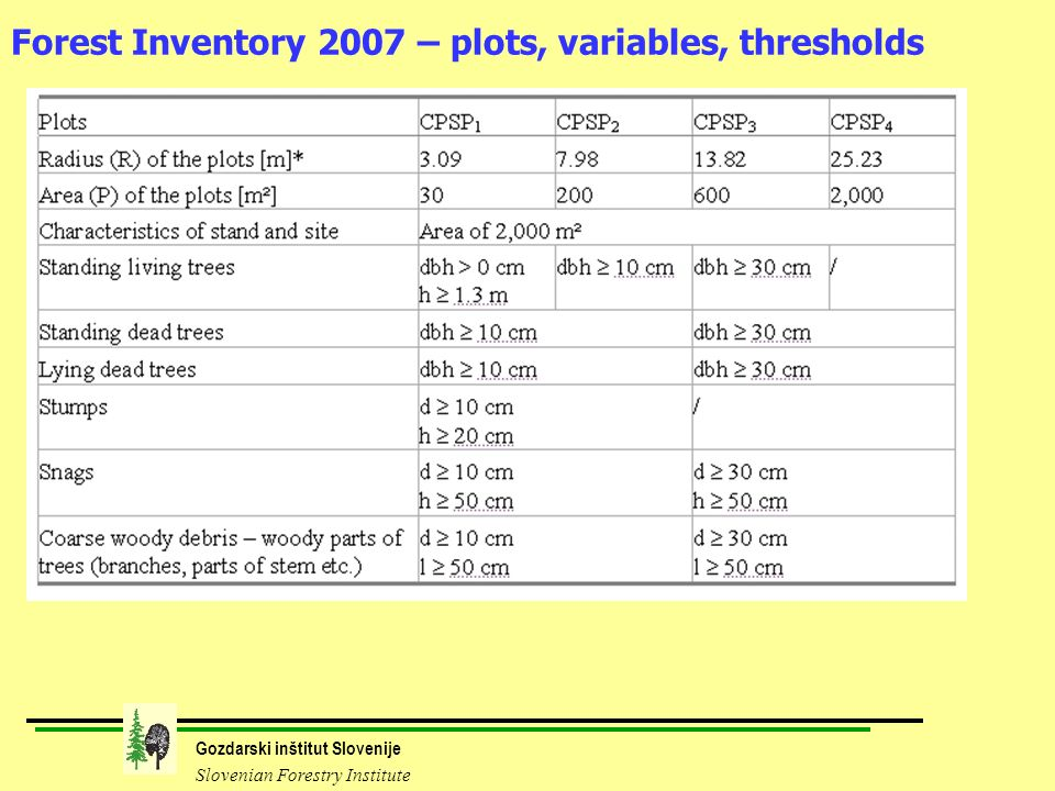 Gozdarski inštitut Slovenije Slovenian Forestry Institute Forest Inventory 2007 – plots, variables, thresholds