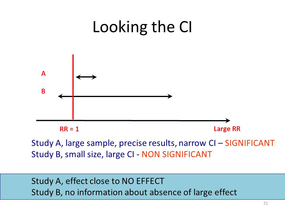 Study A, large sample, precise results, narrow CI – SIGNIFICANT Study B, small size, large CI - NON SIGNIFICANT Looking the CI Study A, effect close to NO EFFECT Study B, no information about absence of large effect RR = 1 A B Large RR 31
