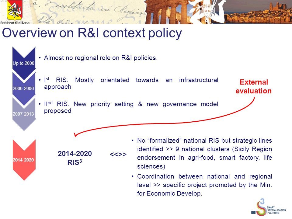 Overview on R&I context policy Up to 2000 Almost no regional role on R&I policies.