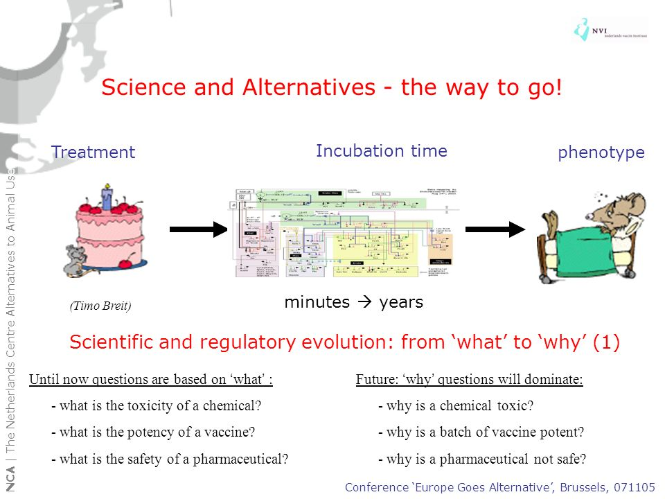 NCA | The Netherlands Centre Alternatives to Animal Use Paradigm shift in Science and regulatory testing: from what to why (2) What questions ParameterEndpoint (animal model) vaccine potencyprotection after challenge chemical toxicityincrease tumour frequency drug safetyclinical signs Conference Europe Goes Alternative, Brussels, 071105 Why questions EndpointModel (e.g.) 3-D configuration antigenphysiochemical DNA or DNA repair change at molecular leveltissue culture interaction at receptor leveltissue culture Science and Alternatives - the way to go!