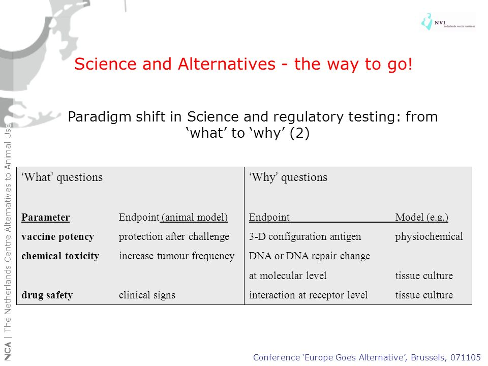 Alternatives developed and validated for regulatory purposes in the last decade (tests developed in Europe are given in blue) Conference Europe Goes Alternative, Brussels, 071105 NCA | The Netherlands Centre Alternatives to Animal Use Chemicals/biologicals Animal model Alternative model skin corrosivity test tissue culture tests phototoxicity tests cell culture test embryotoxicity tests cell culture test skin sensitization test LLNA test potency testing of Elisa test, ToBI test tetanus vaccine monoclonal antibody in vitro production production classical LD50 tests 3 alternative approaches pyrogenicity testing LAL test and in vitro model percutaneous adsorption cell culture test production inactivated in vitro culture polio vaccine (monkeys) abnormal toxicity test test deleted specific tox, diphtheria cell culture test vaccine potency test diphtheria cell culture test vaccine potency testing of diph- single dose testing theria and tetanus vaccine potency test polio vaccine antigen quantification Chemicals/biologicals Animal model Alternative model potency test hepatitis antigen quantification vaccine neurovirulence test PCR & transgenic animals polio vaccine potency test erysipelas Elisa test vaccine potency test various clos- Elisa tests tridial vaccines safety test erysipelas test deleted vaccine potency test leptospirosis antigen quantification vaccine target animal safety test safety testing poultry in vitro methods vaccine abnormal tox.test hormones test deleted safety testing hormones test delted potency test rDNA physico-chemical tests hormones lethal endpoints use of humane endpoints