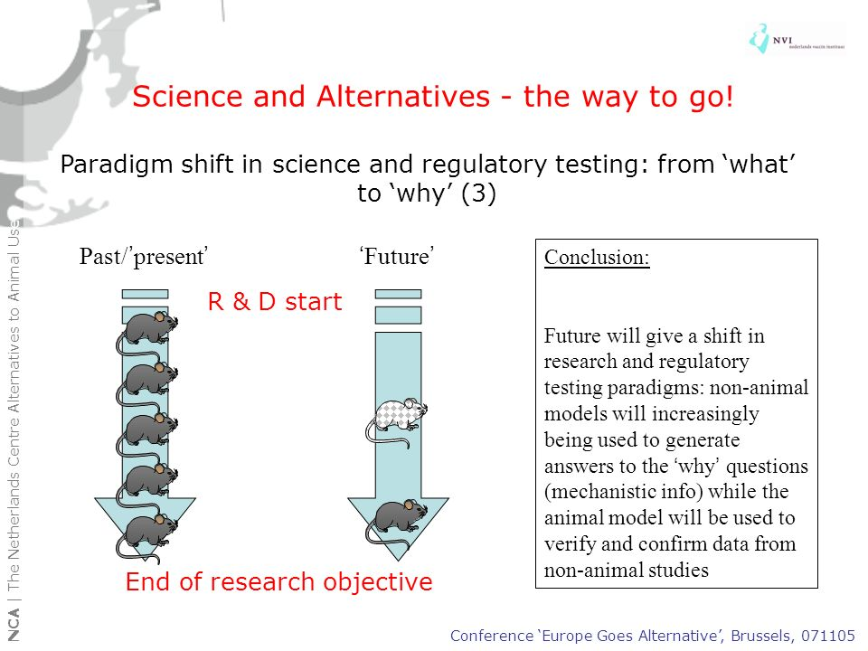 Other reasons for Europe to go alternative Animal use & concerns Moral concerns Economic and pragmatic concerns Scientific concerns (In)validation concerns NCA | The Netherlands Centre Alternatives to Animal Use Conference Europe Goes Alternative, Brussels, 071105