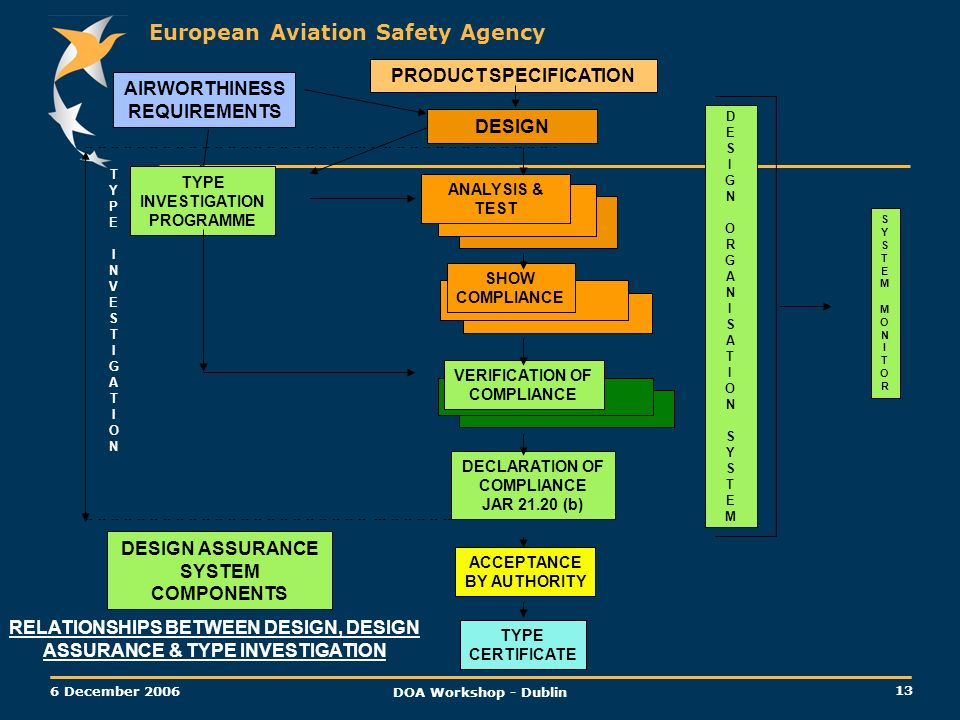 European Aviation Safety Agency 13 6 December 2006 DOA Workshop - Dublin AIRWORTHINESS REQUIREMENTS PRODUCT SPECIFICATION DESIGN TYPE INVESTIGATION PR