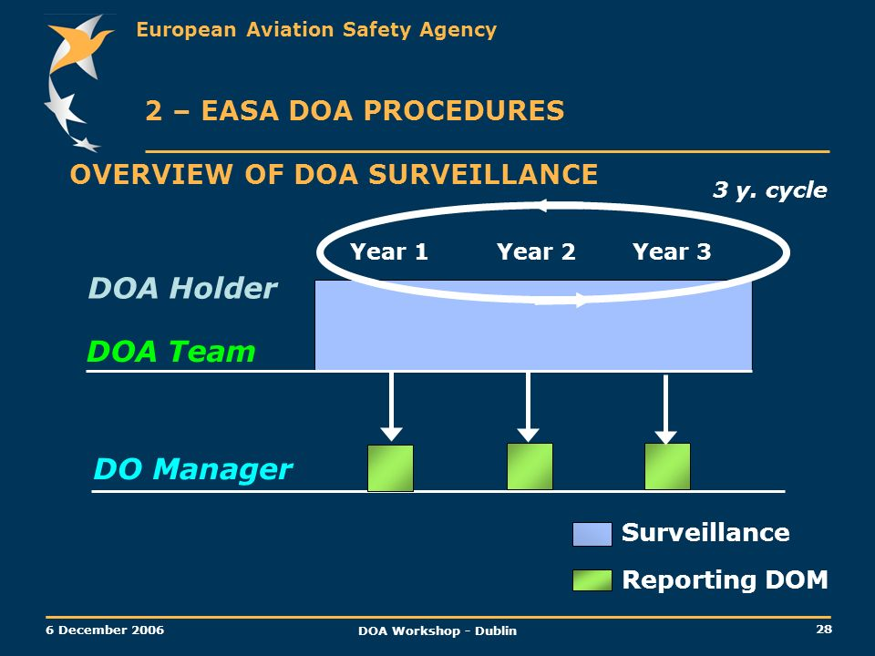European Aviation Safety Agency 28 6 December 2006 DOA Workshop - Dublin OVERVIEW OF DOA SURVEILLANCE Year 1Year 2Year 3 DOA Team DO Manager Surveilla