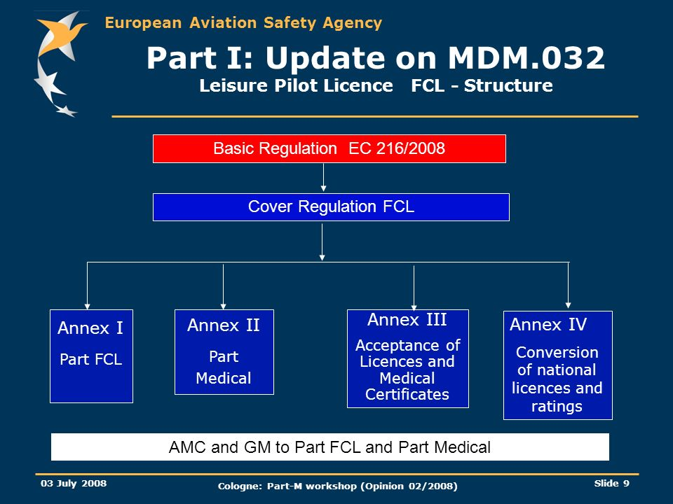 European Aviation Safety Agency 03 July 2008 Cologne: Part-M workshop (Opinion 02/2008) Slide 10 Part I: Update on MDM.032 NPA 2008/17b Draft Opinion Part-FCL Pilot licensing (II) Subpart A - General Requirements Subpart B - Leisure Pilot Licence (LPL) Subpart C - PPL / SPL / BPL Subpart D/E/F - CPL / MPL / ATPL Subpart G - Instrument Rating - IR Subpart H - Class and Type ratings Subpart I - Additional Ratings Subpart J - Instructors Subpart K - Examiners