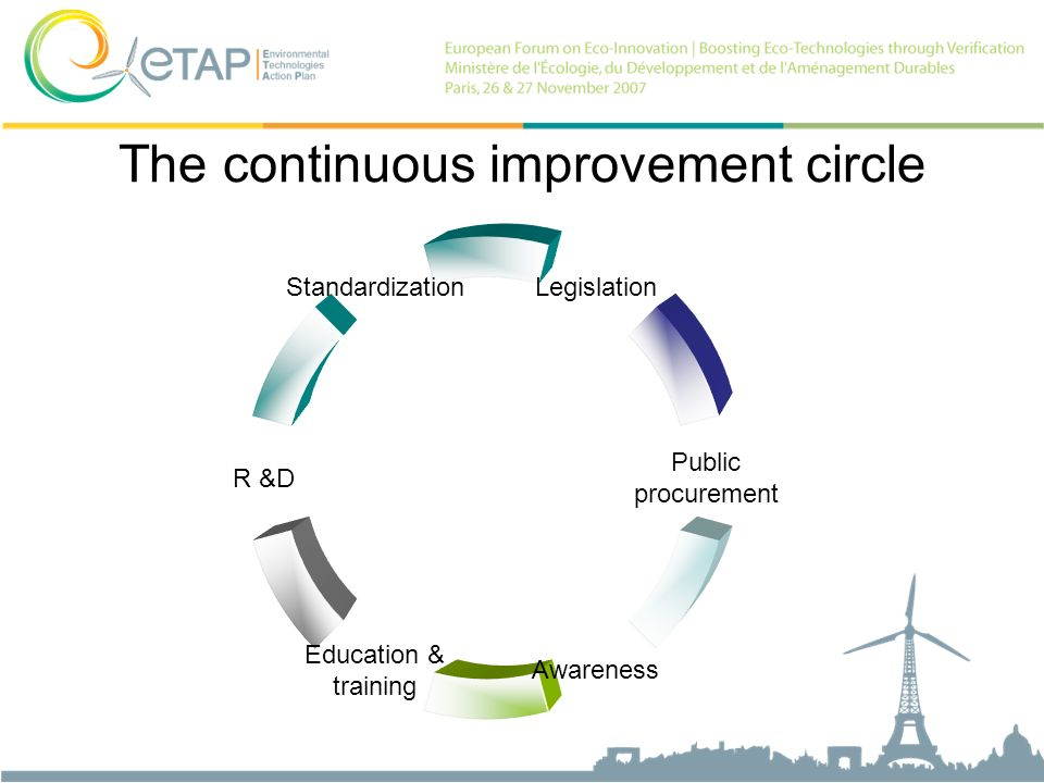 The continuous improvement circle Legislation Public procurement Awareness Education & training R &D Standardization