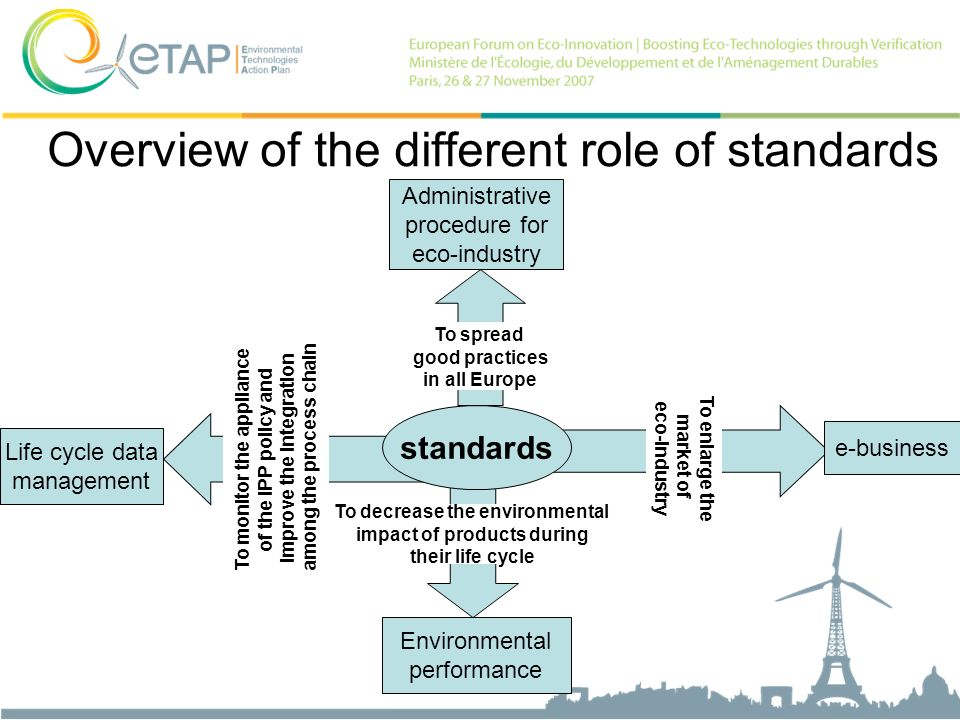 Overview of the different role of standards Life cycle data management To monitor the appliance of the IPP policy and improve the integration among the process chain e-business To enlarge the market of eco-industry Environmental performance To decrease the environmental impact of products during their life cycle Administrative procedure for eco-industry To spread good practices in all Europe standards