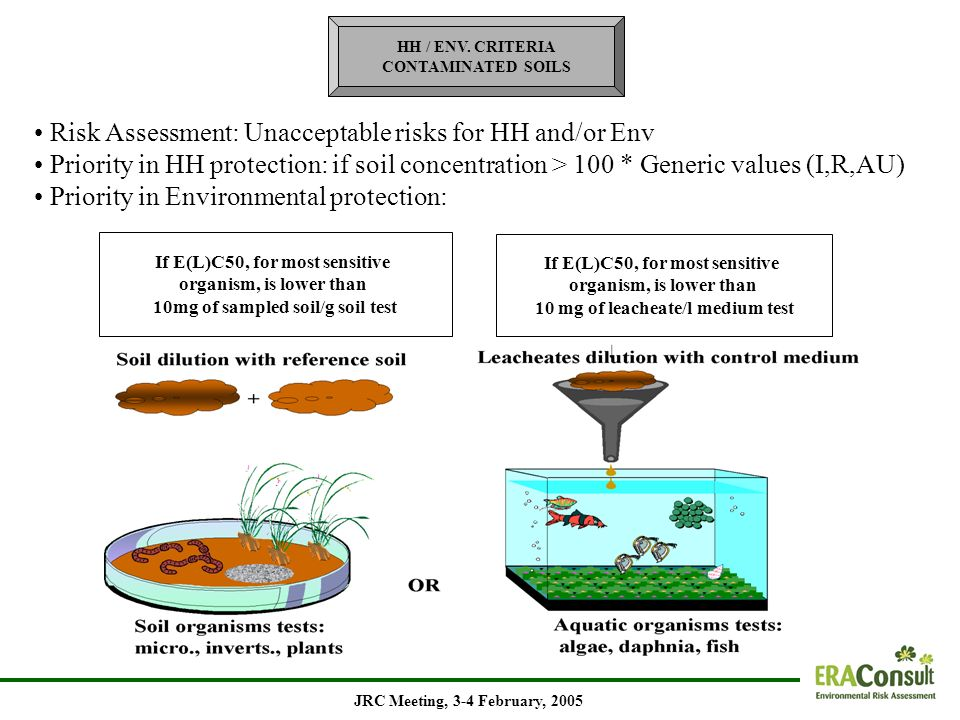 HH / ENV. CRITERIA CONTAMINATED SOILS Risk Assessment: Unacceptable risks for HH and/or Env Priority in HH protection: if soil concentration > 100 * G