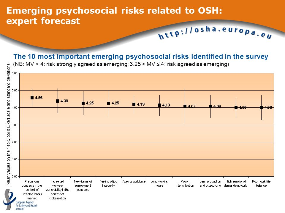 The 10 most important emerging psychosocial risks identified in the survey (NB: MV > 4: risk strongly agreed as emerging; 3.25 < MV 4: risk agreed as