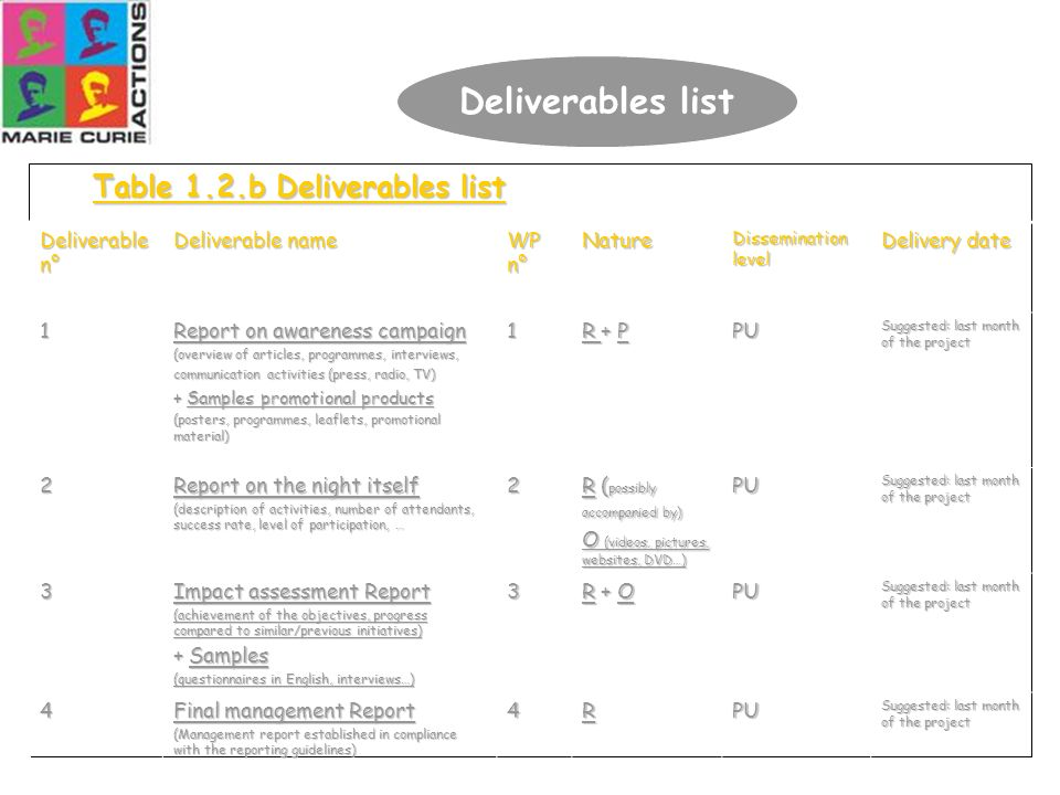 41 Table 1.2.b Deliverables list Deliverable n° Deliverable name WP n° Nature Dissemination level Delivery date 1 Report on awareness campaign (overvi