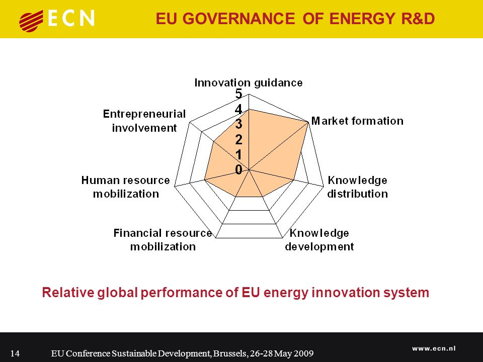 EU Conference Sustainable Development, Brussels, 26-28 May 200914 Relative global performance of EU energy innovation system EU GOVERNANCE OF ENERGY R&D