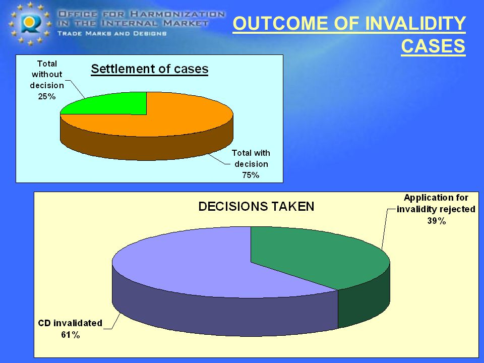 OUTCOME OF INVALIDITY CASES