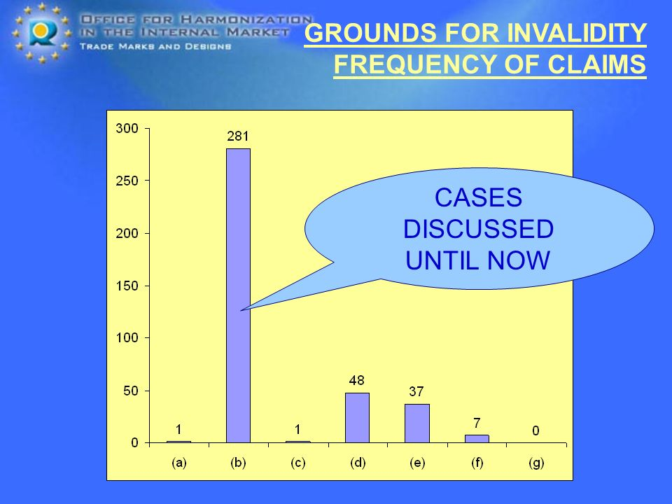 GROUNDS FOR INVALIDITY FREQUENCY OF CLAIMS CASES DISCUSSED UNTIL NOW