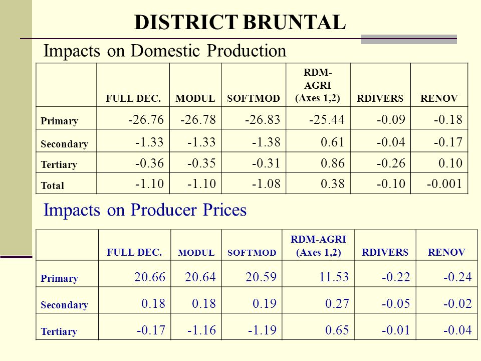 DISTRICT BRUNTAL Impacts on Domestic Production Impacts on Producer Prices FULL DEC.MODULSOFTMOD RDM- AGRI (Axes 1,2)RDIVERSRENOV Primary Secondary Tertiary Total FULL DEC.