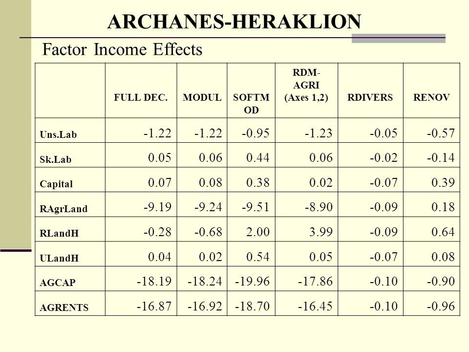 ARCHANES-HERAKLION Factor Income Effects FULL DEC.MODULSOFTM OD RDM- AGRI (Axes 1,2)RDIVERSRENOV Uns.Lab Sk.Lab Capital RAgrLand RLandH ULandH AGCAP AGRENTS