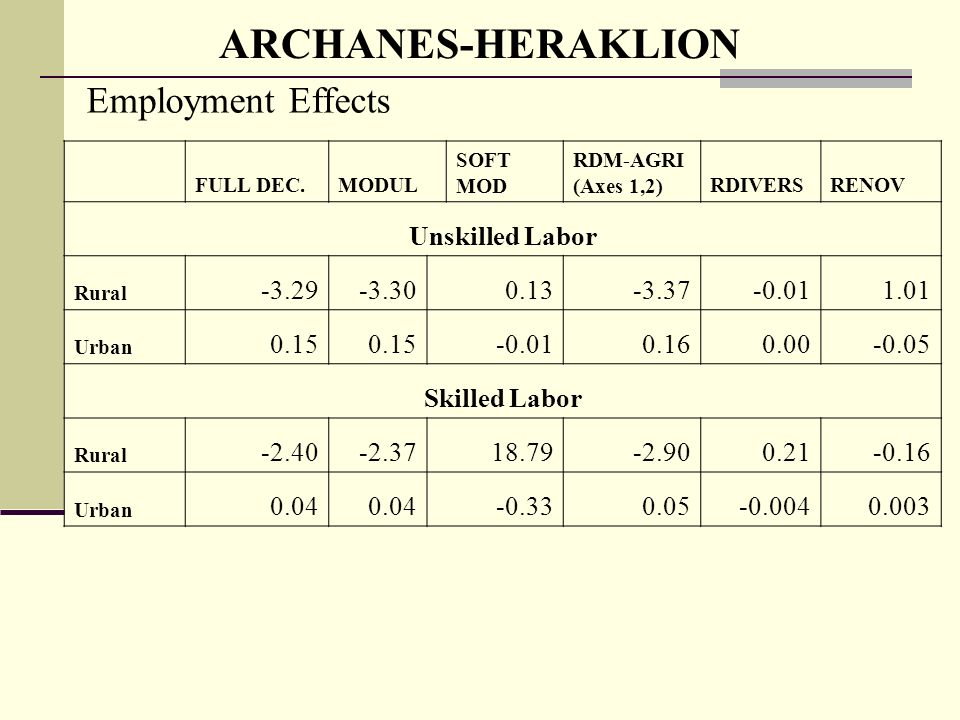 ARCHANES-HERAKLION Employment Effects FULL DEC.MODUL SOFT MOD RDM-AGRI (Axes 1,2)RDIVERSRENOV Unskilled Labor Rural Urban Skilled Labor Rural Urban
