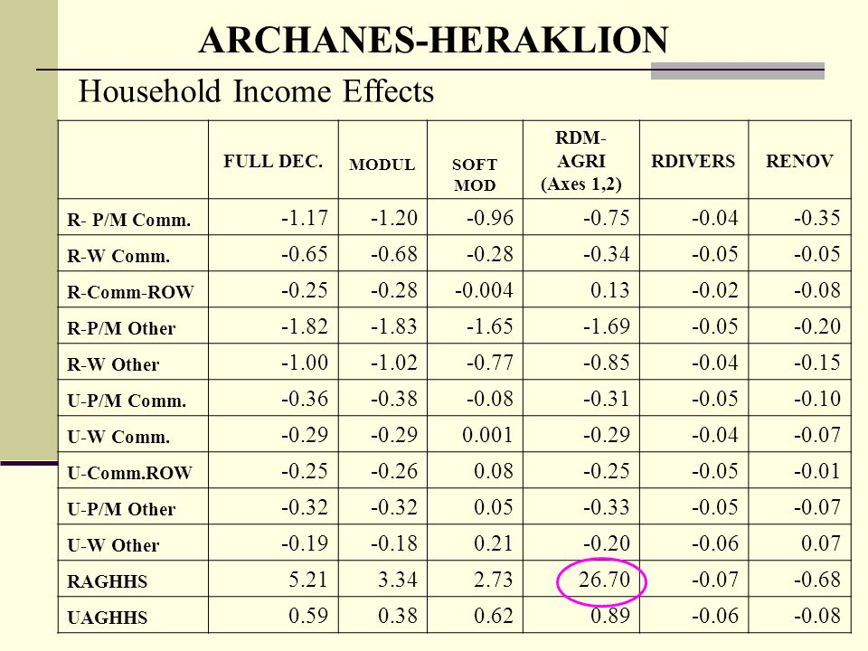 ARCHANES-HERAKLION Household Income Effects FULL DEC.