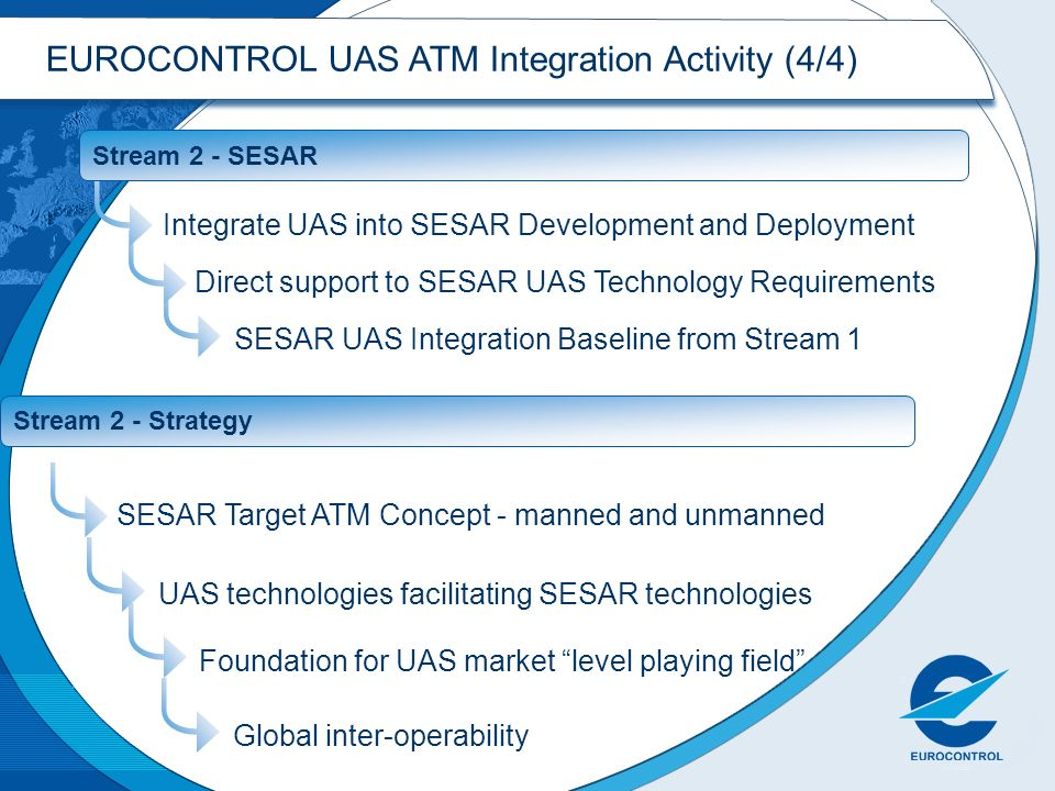 SESAR UAS Integration Baseline from Stream 1 Direct support to SESAR UAS Technology Requirements Integrate UAS into SESAR Development and Deployment Stream 2 - SESAR Foundation for UAS market level playing field SESAR Target ATM Concept - manned and unmanned Stream 2 - Strategy UAS technologies facilitating SESAR technologiesGlobal inter-operability EUROCONTROL UAS ATM Integration Activity (4/4)