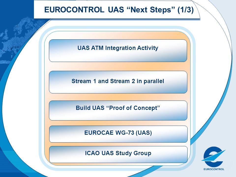 EUROCONTROL UAS Next Steps (1/3) UAS ATM Integration Activity Stream 1 and Stream 2 in parallel Build UAS Proof of Concept EUROCAE WG-73 (UAS)ICAO UAS