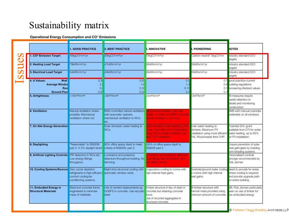 Sustainability matrix Issues © Feilden Clegg Bradley Architects LLP