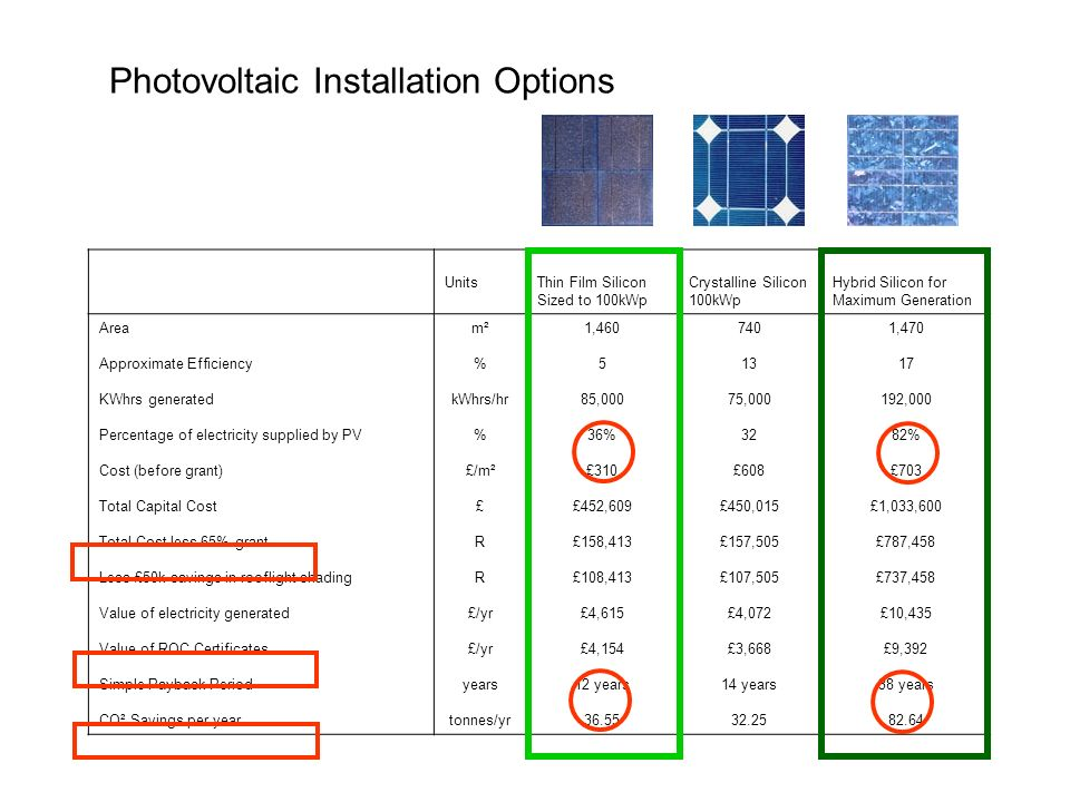 Photovoltaic Installation Options UnitsThin Film Silicon Sized to 100kWp Crystalline Silicon 100kWp Hybrid Silicon for Maximum Generation Area Approximate Efficiency KWhrs generated Percentage of electricity supplied by PV Cost (before grant) Total Capital Cost Total Cost less 65% grant Less £50k savings in rooflight shading Value of electricity generated Value of ROC Certificates Simple Payback Period CO² Savings per year m² % kWhrs/hr % £/m² £ R £/yr years tonnes/yr 1,460 5 85,000 36% £310 £452,609 £158,413 £108,413 £4,615 £4,154 12 years 36.55 740 13 75,000 32 £608 £450,015 £157,505 £107,505 £4,072 £3,668 14 years 32.25 1,470 17 192,000 82% £703 £1,033,600 £787,458 £737,458 £10,435 £9,392 38 years 82.64