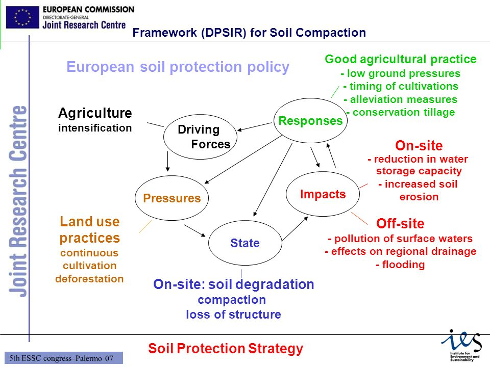 8 5th ESSC congress–Palermo 07 Driving Forces Pressures State Impacts Responses Agriculture intensification Land use practices continuous cultivation