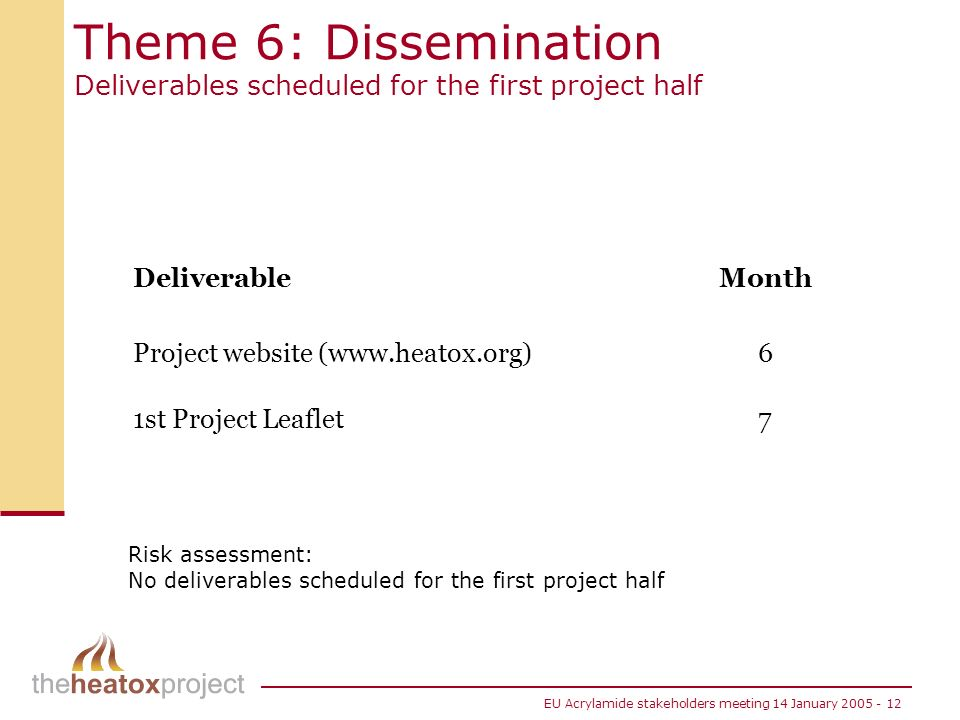EU Acrylamide stakeholders meeting 14 January 2005 - 12 Theme 6: Dissemination Deliverables scheduled for the first project half DeliverableMonth Project website (www.heatox.org)6 1st Project Leaflet7 Risk assessment: No deliverables scheduled for the first project half