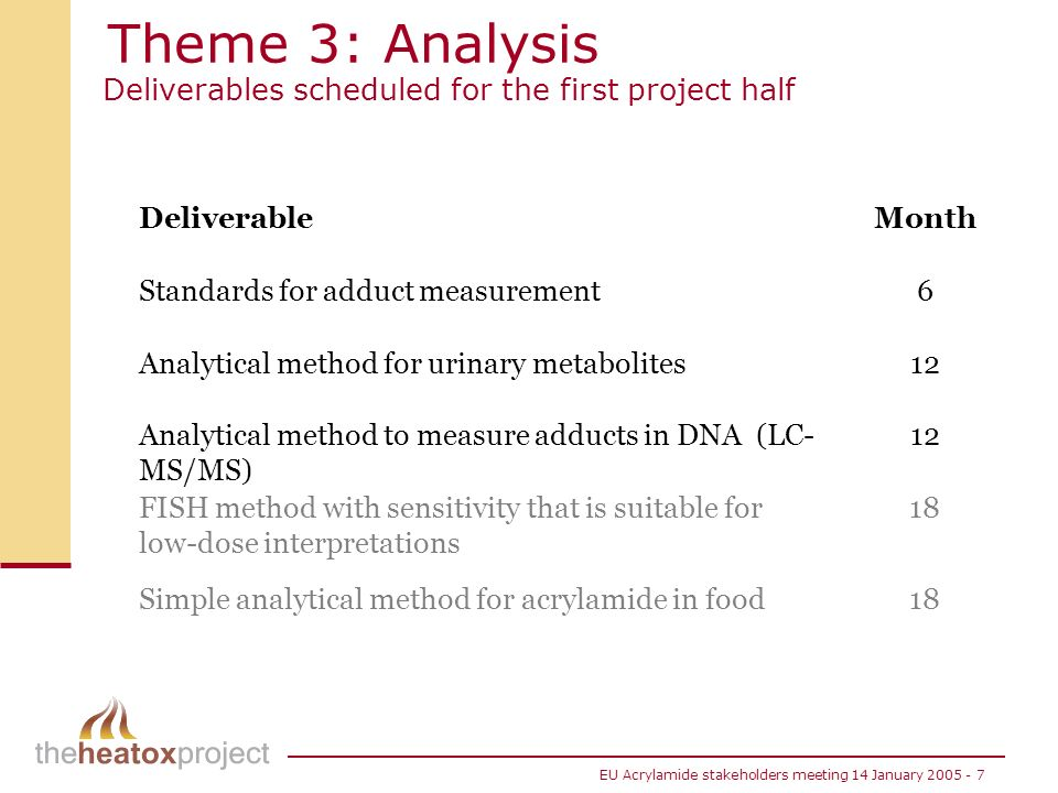 EU Acrylamide stakeholders meeting 14 January 2005 - 7 DeliverableMonth Standards for adduct measurement6 Analytical method for urinary metabolites12 Analytical method to measure adducts in DNA (LC- MS/MS) 12 FISH method with sensitivity that is suitable for low-dose interpretations 18 Simple analytical method for acrylamide in food18 Theme 3: Analysis Deliverables scheduled for the first project half
