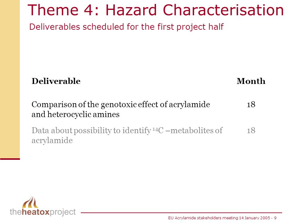 EU Acrylamide stakeholders meeting 14 January 2005 - 9 Theme 4: Hazard Characterisation Deliverables scheduled for the first project half DeliverableM