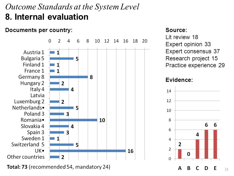 Outcome Standards at the System Level 8. Internal evaluation Evidence: Source: Lit review 18 Expert opinion 33 Expert consensus 37 Research project 15