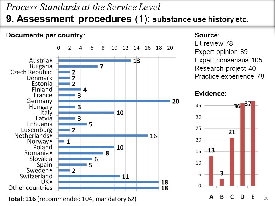 Process Standards at the Service Level 9. Assessment procedures (1): substance use history etc. Evidence: Source: Lit review 78 Expert opinion 89 Expe
