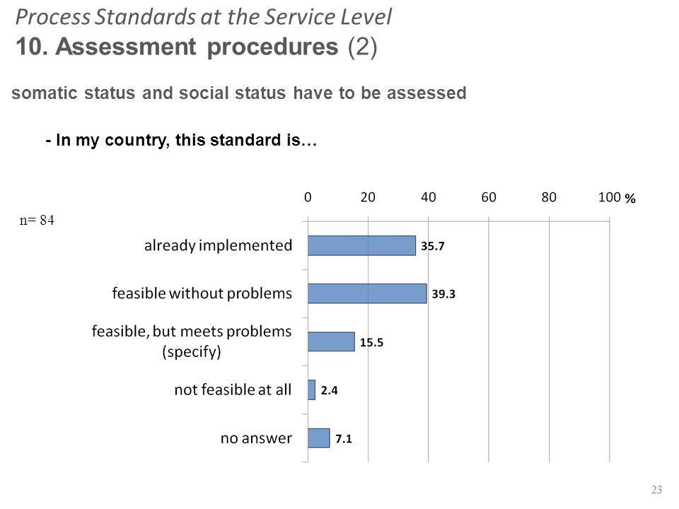23 n= 84 23 somatic status and social status have to be assessed Process Standards at the Service Level 10.