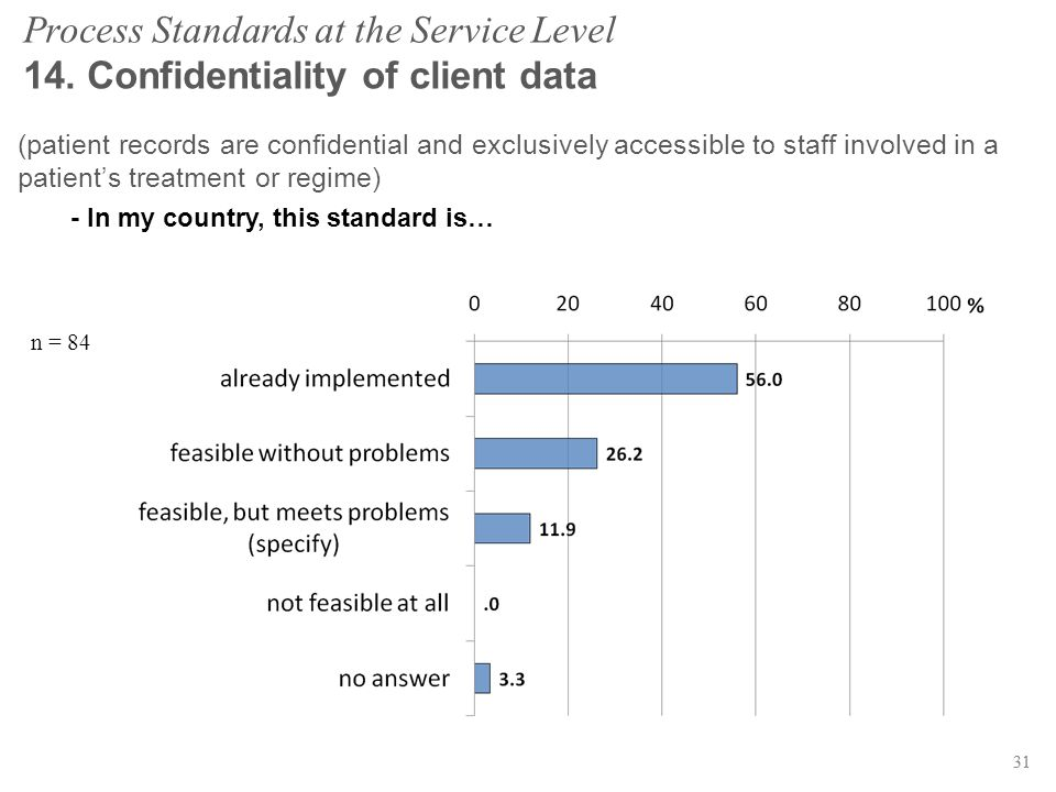 31 Process Standards at the Service Level 14. Confidentiality of client data n = 84 31 (patient records are confidential and exclusively accessible to