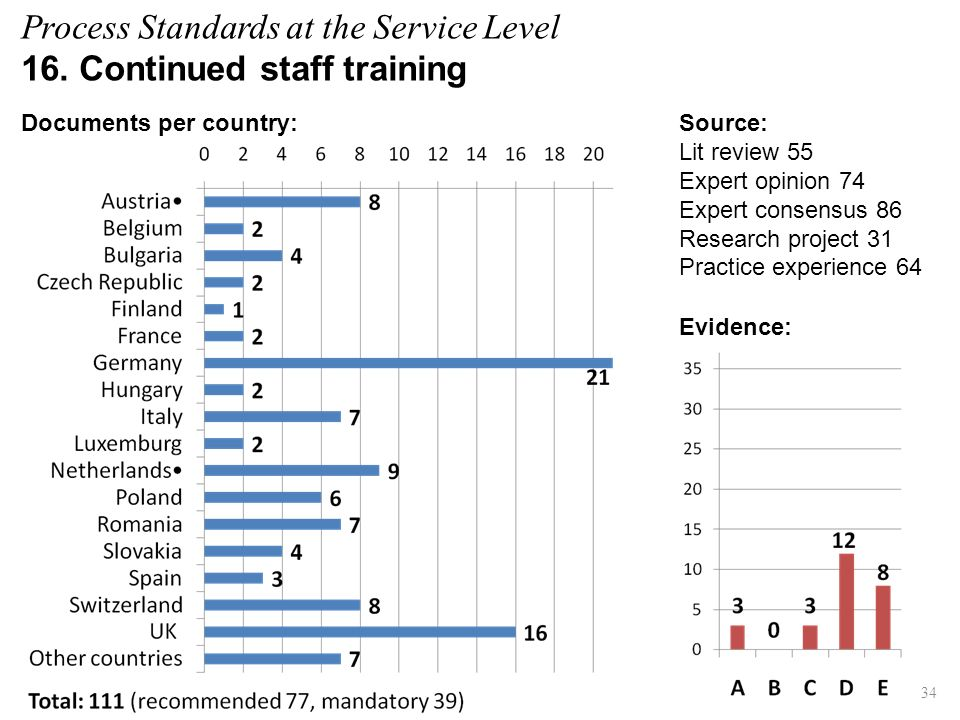 Process Standards at the Service Level 16. Continued staff training Evidence: Documents per country: 34 Source: Lit review 55 Expert opinion 74 Expert