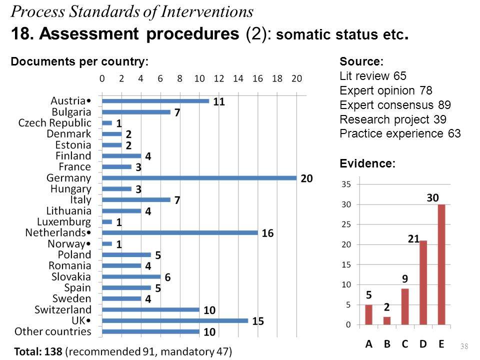 Process Standards of Interventions 18. Assessment procedures (2): somatic status etc. Evidence: Source: Lit review 65 Expert opinion 78 Expert consens